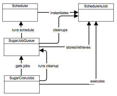 Sugar Job Framework