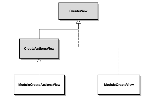 Relationship between CreateActionsView and CreateView in Sugar 7.6 and previous