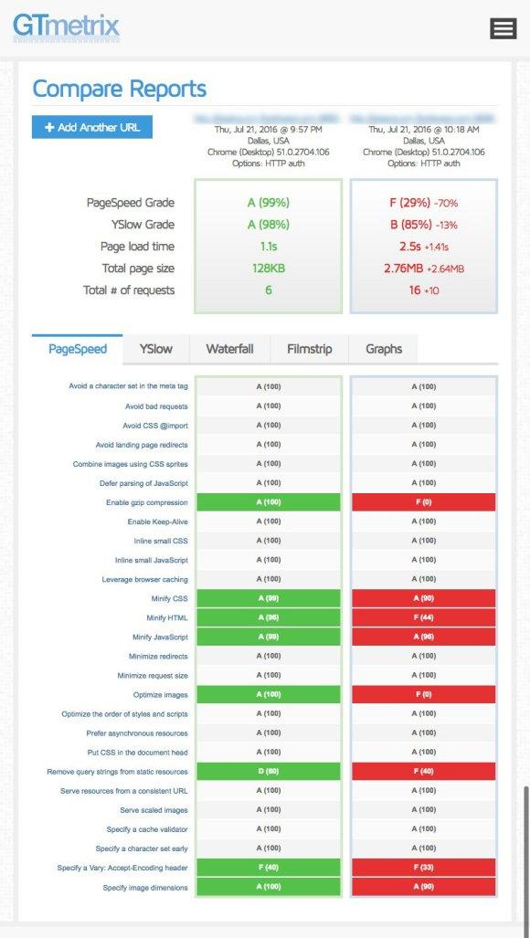 optimize-SugarCRM-cloudflare-cdn-10-performance-comparison